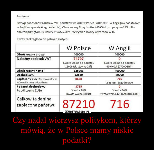 Czy nadal wierzysz politykom, którzy mówią, że w Polsce mamy niskie podatki? –