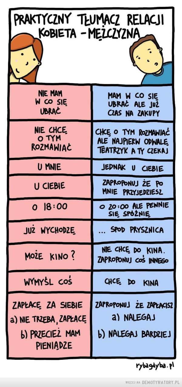 Praktyczny tłumacz relacji kobieta-mężczyzna –