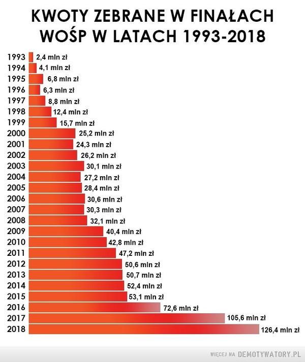 Statystyki WOŚP –  KWOTY ZEBRANE W FINAŁACH WOŚP W LATACH 1993-2018
