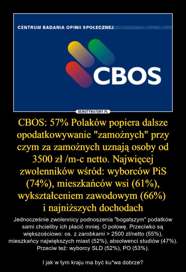 """CBOS: 57% Polaków popiera dalsze opodatkowywanie """"zamożnych"""" przy czym za zamożnych uznają osoby od 3500 zł /m-c netto. Najwięcej zwolenników wśród: wyborców PiS (74%), mieszkańców wsi (61%), wykształceniem zawodowym (66%) i najniższych dochodach – Jednocześnie zwolennicy podnoszenia """"bogatszym"""" podatków sami chcieliby ich płacić mniej. O połowę. Przeciwko są większościowo: os. z zarobkami > 2500 zł/netto (55%), mieszkańcy największych miast (52%), absolwenci studiów (47%). Przeciw też: wyborcy SLD (52%), PO (53%).I jak w tym kraju ma być ku*wa dobrze? Centrum Badania Opinii Społecznej"""
