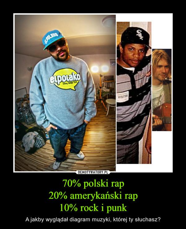 70% polski rap20% amerykański rap10% rock i punk – A jakby wyglądał diagram muzyki, której ty słuchasz?