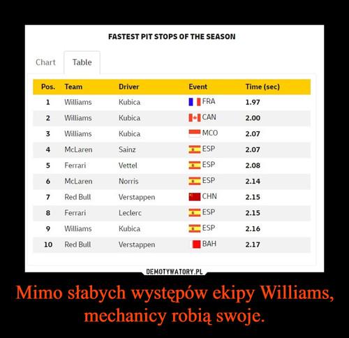 Mimo słabych występów ekipy Williams, mechanicy robią swoje.