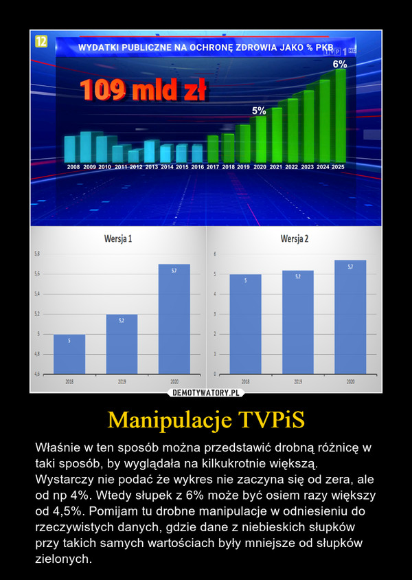 Manipulacje TVPiS – Właśnie w ten sposób można przedstawić drobną różnicę w taki sposób, by wyglądała na kilkukrotnie większą. Wystarczy nie podać że wykres nie zaczyna się od zera, ale od np 4%. Wtedy słupek z 6% może być osiem razy większy od 4,5%. Pomijam tu drobne manipulacje w odniesieniu do rzeczywistych danych, gdzie dane z niebieskich słupków przy takich samych wartościach były mniejsze od słupków zielonych.