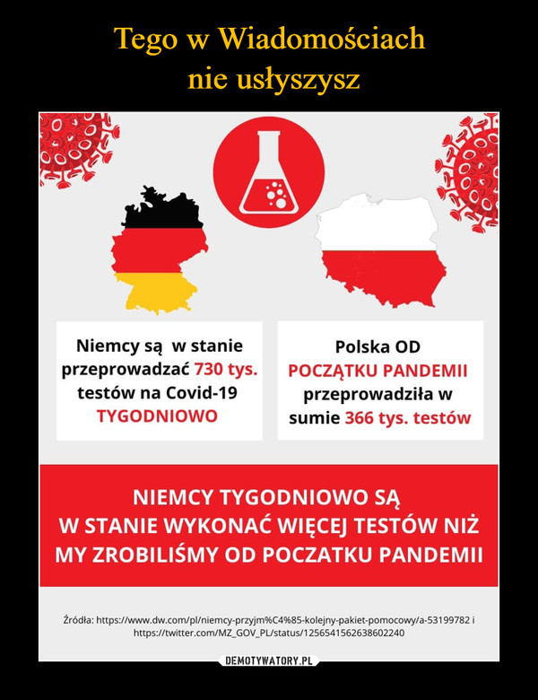 –  Niemcy są w stanie przeprowadzać 730 tys testów na covid-19 tygodniowo Polska od początku pandemii przeprowadziła w sumie 366 tys testów Niemcy tygodniowo są w stanie wykonać więcej testów niż my zrobiliśmy od początku pandemii
