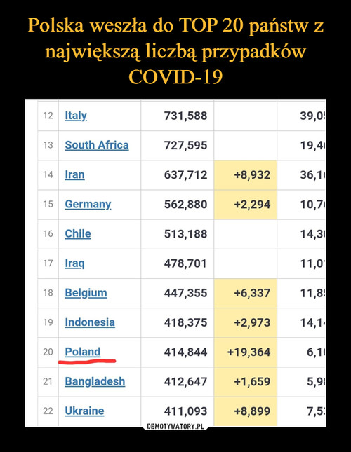 Polska weszła do TOP 20 państw z największą liczbą przypadków COVID-19