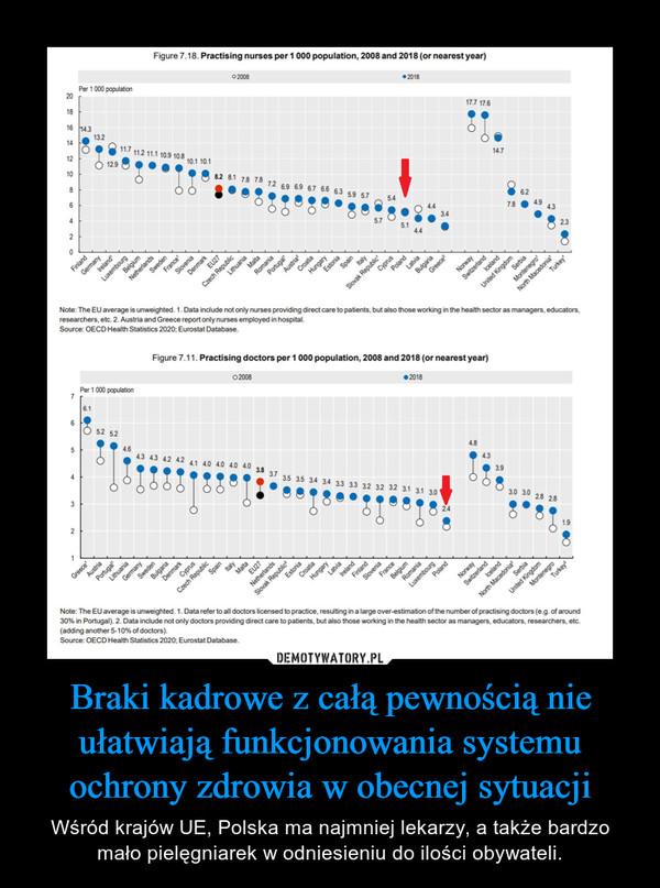 Braki kadrowe z całą pewnością nie ułatwiają funkcjonowania systemu ochrony zdrowia w obecnej sytuacji – Wśród krajów UE, Polska ma najmniej lekarzy, a także bardzo mało pielęgniarek w odniesieniu do ilości obywateli.