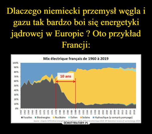 Dlaczego niemiecki przemysł węgla i gazu tak bardzo boi się energetyki jądrowej w Europie ? Oto przykład Francji: